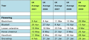 Recent trends in flowering dates in the UK. Credit: The UK Phenology Network