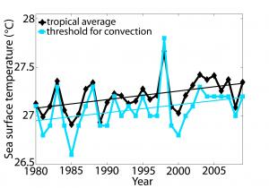 Average observed sea surface temperature (black) and convection threshold (blue) rose together in the last 30 years. Credit: University of Hawaiʻi at Mānoa