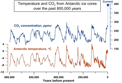 The 800,000 year record of atmospheric CO2 from Antarctic ice cores, and a reconstruction of temperature based on hydrogen isotopes in the ice. The current CO2 concentration of 392 parts per million (ppm) is shown by the blue star. Credit: Jeremy Shakun/Harvard University