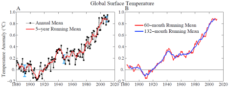 We're already close to the 1°C warming limit that James, Pushker and their colleagues recommend. That's what the mean average global surface temperatures relative to the mean average for 1880–1920, above, show. Figure B shows the 5 and 11 year means, with the 11 year (132 month) mean demonstrating that suggestions of a recent warming slowdown are down to 1998 being especially hot. Image from Hansen et al, PLOS ONE, used under Creative Commons license, see reference below.